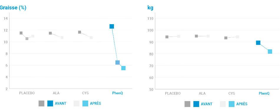 resultats etude scientifique PhenQ